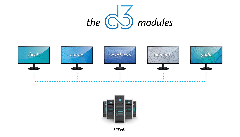 D3 Modules